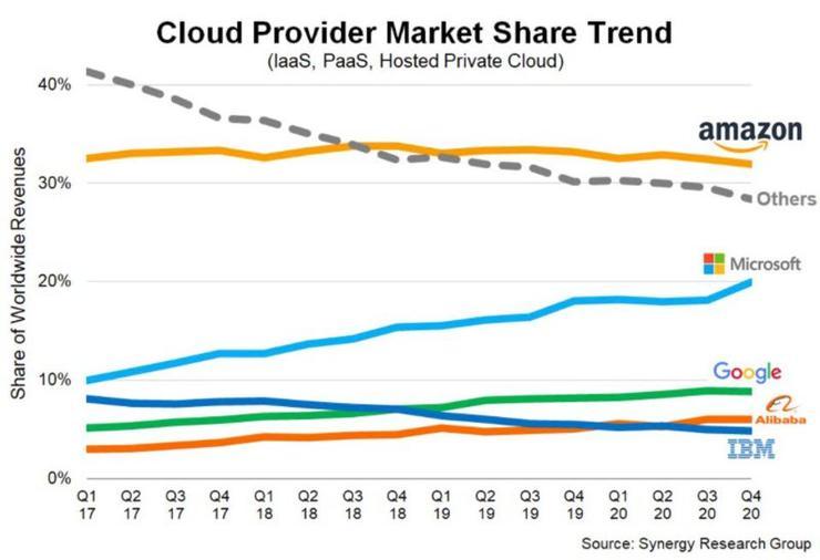 十张图看懂微软Azure如何增长成为全球三朵云